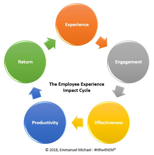 Employee Experience Impact Cycle