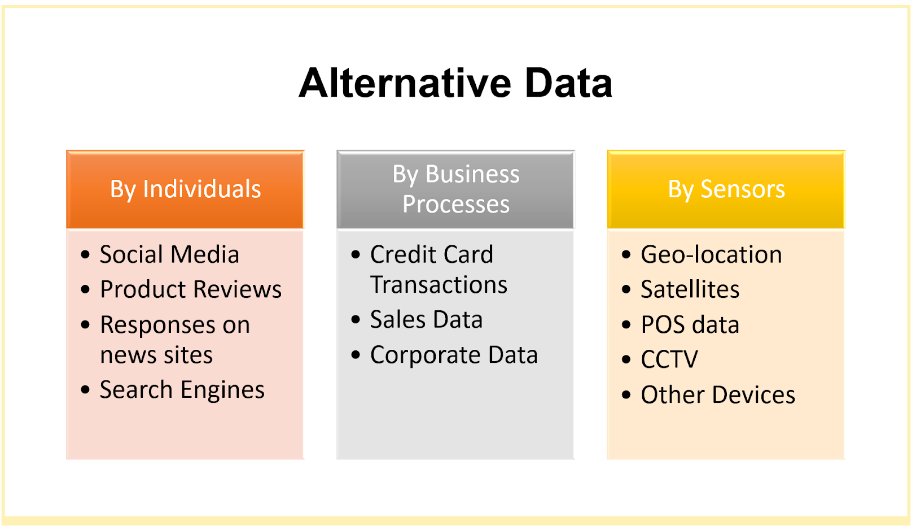 How is alternative data generated