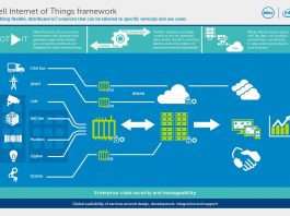 The IoT is «an interconnected environment in which all kinds of objects have a digital presence and the ability to communicate with other objects and people»